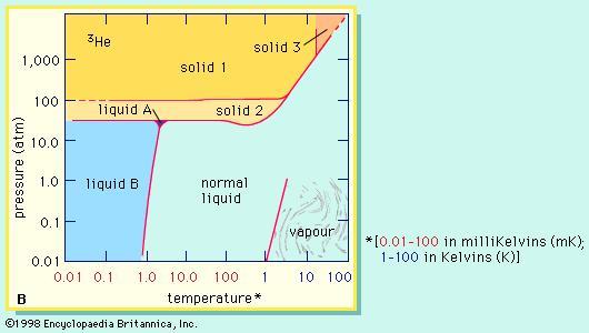 Helium 3 phase diagram helium scarcity helium 3 phase diagram ccuart Gallery