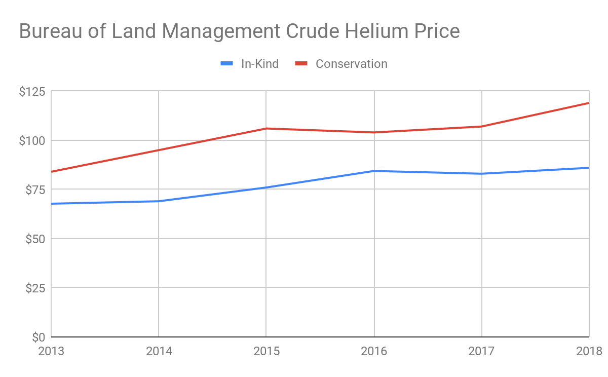 The Price Of Both In Kind Supplies Helium To Federal Agencies And Conservation D Underground Has Risen Over Past Five Years